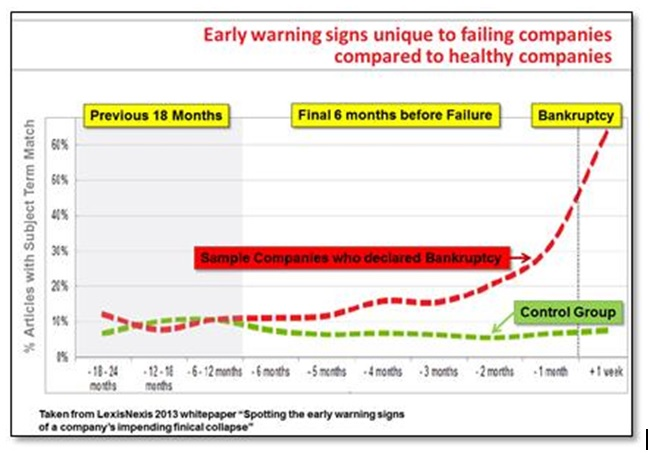 Early warning signs graph