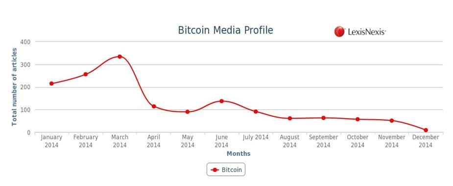 bitcoin media profile