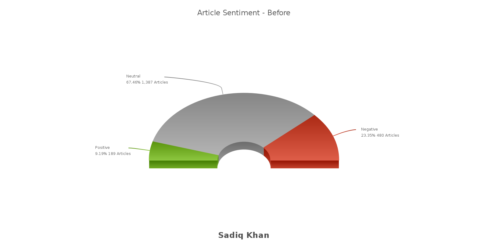 article sentiment before