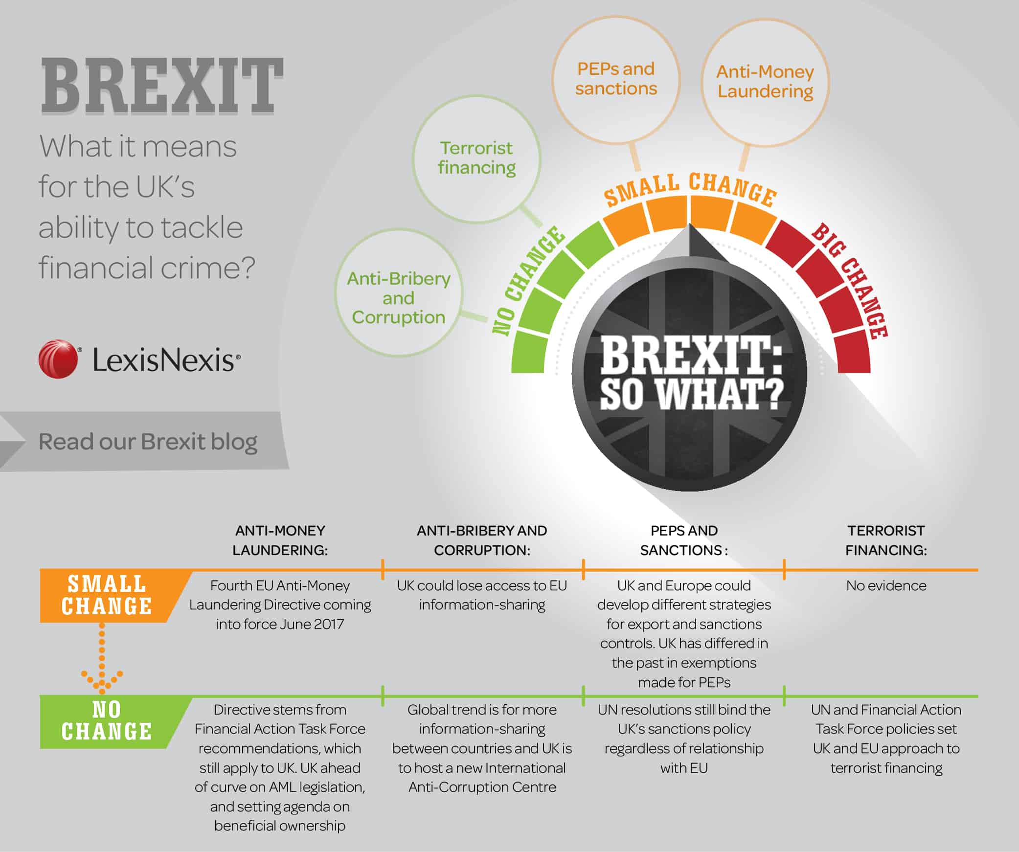 Brexit Anti-Money Laundering Infographic