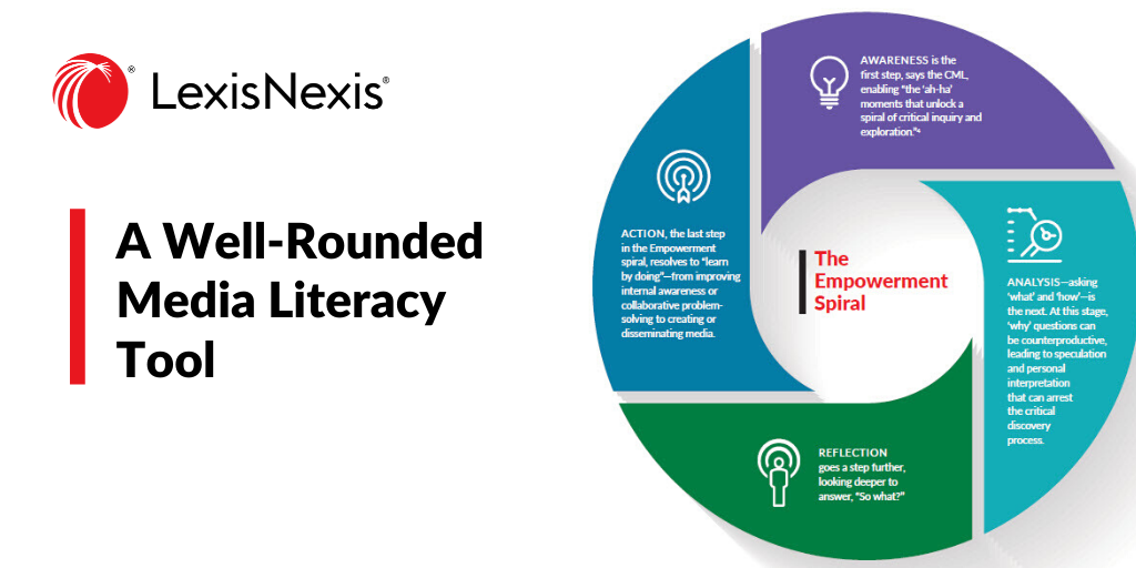 The Empowerment Spiral: A Well-Rounded Media Literacy Tool