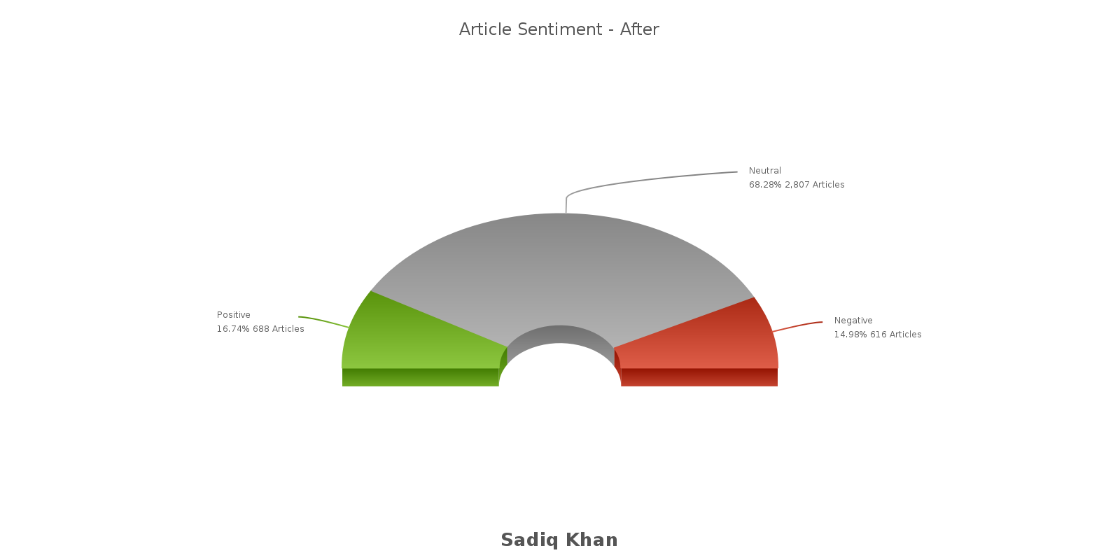article sentiment after