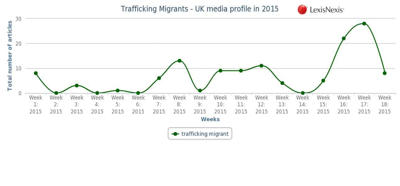 trafficking migrants graph