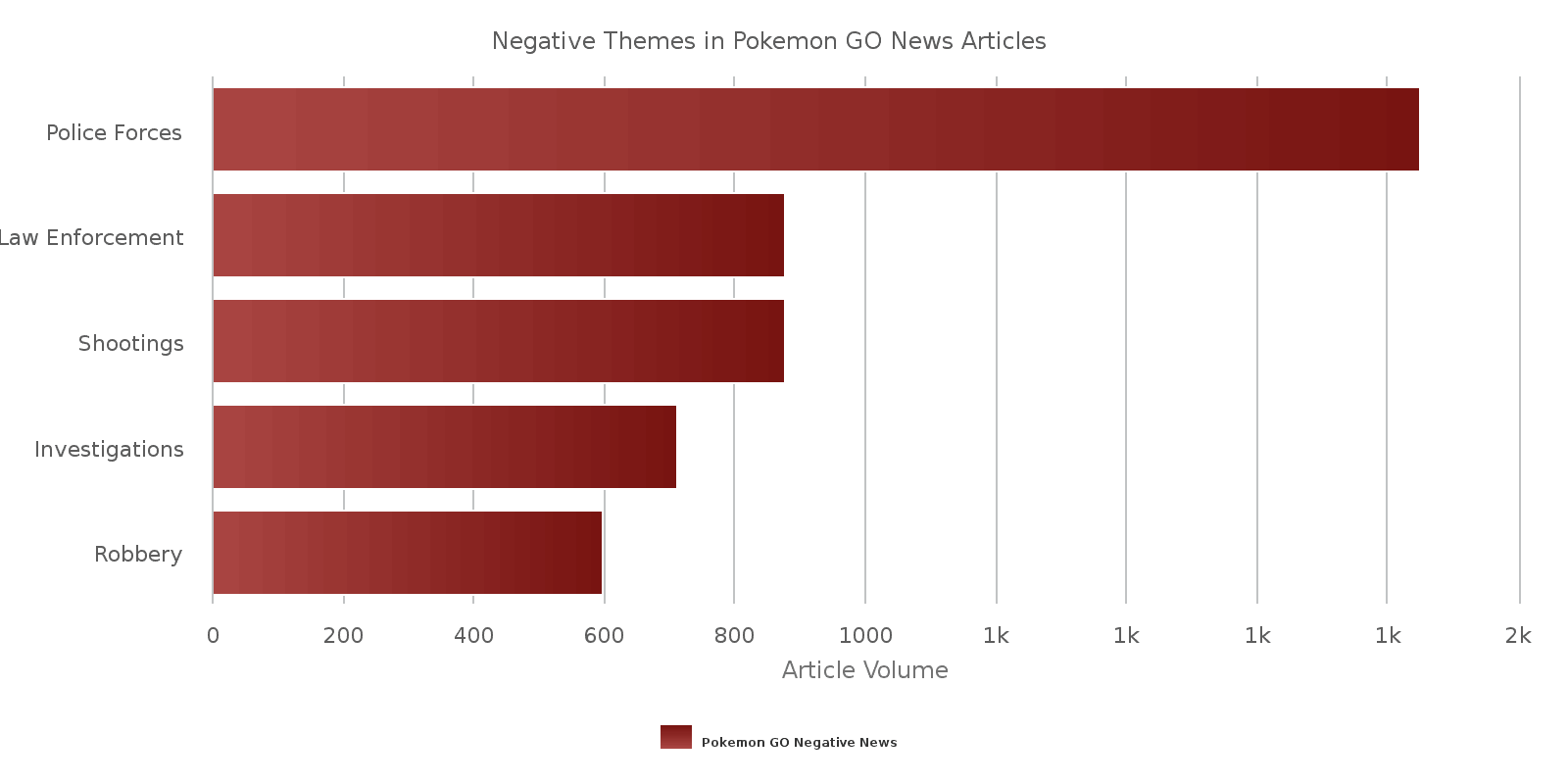 Negative Themes in Pokemon GO articles