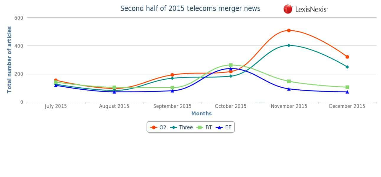 second half of 2015 telecoms